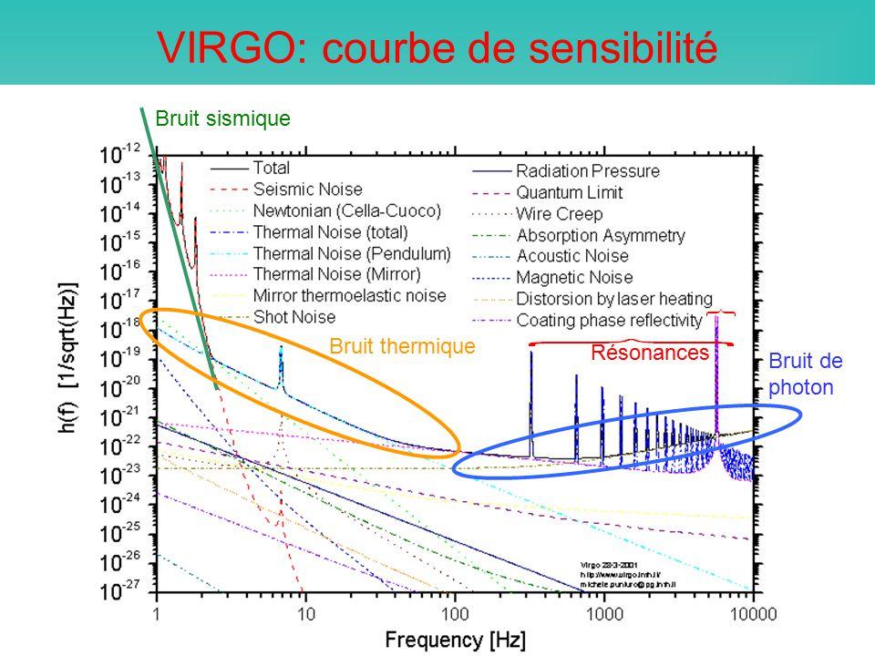 Bruit de photon VIRGO: courbe de sensibilité Bruit sismique Bruit thermique Résonances