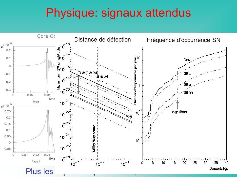 Physique: signaux attendus Coalescence binaire Plus les objets compacts isolés, dont les trous noirs… Distance de détection SN Fréquence doccurrence S
