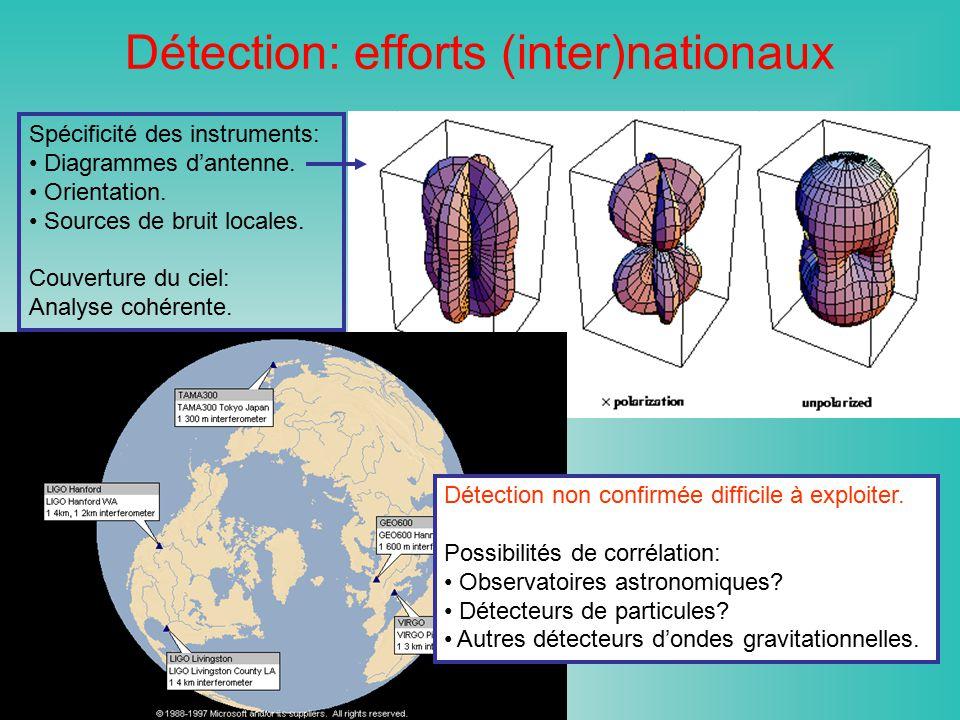 Détection: efforts (inter)nationaux Spécificité des instruments: Diagrammes dantenne. Orientation. Sources de bruit locales. Couverture du ciel: Analy