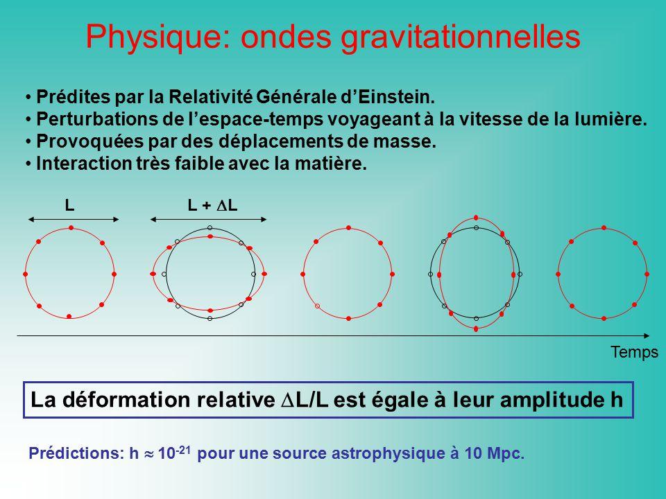 Prédites par la Relativité Générale dEinstein. Perturbations de lespace-temps voyageant à la vitesse de la lumière. Provoquées par des déplacements de