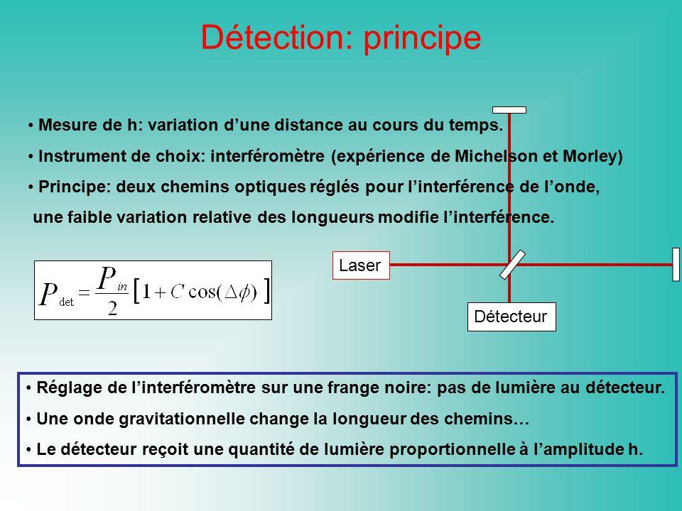 Laser Miroir de fond M 22 Miroir de fond M 12 Lame Séparatrice M bs Expérience de table : h Min 10 -17 Hz -1/2 Photo-détecteur Miroir de Recyclage M rc Miroir dentrée M 11 Miroir dentrée M 21 Fabry-Perot 2 Fabry-Perot 1 Virgo : h Min 10 -23 Hz -1/2 Détection: principe Facteur limitant: bruit de photon.