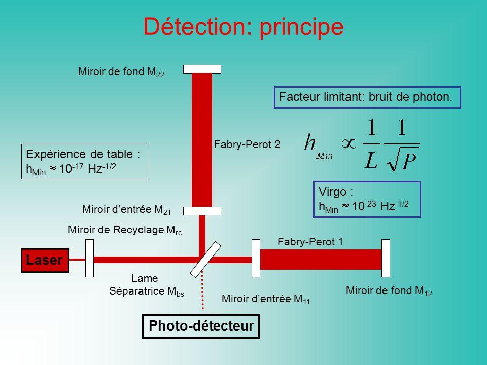 Laser Miroir de fond M 22 Miroir de fond M 12 Lame Séparatrice M bs Expérience de table : h Min 10 -17 Hz -1/2 Photo-détecteur Miroir de Recyclage M r