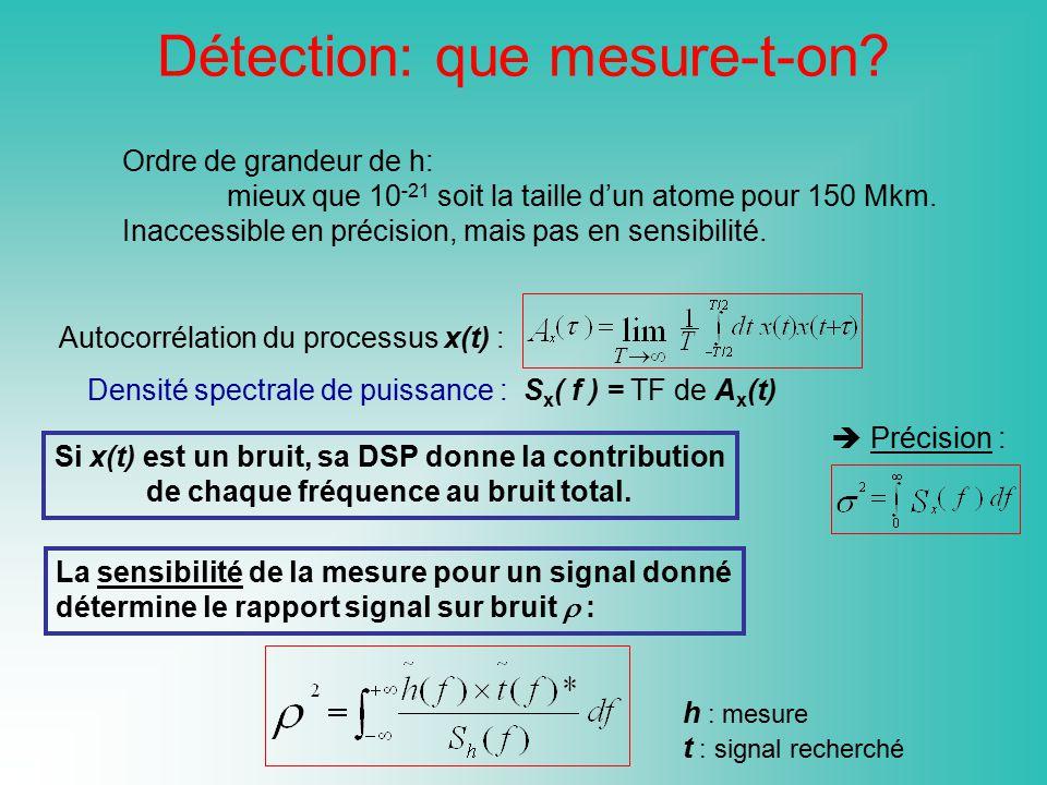 Détection: que mesure-t-on? Ordre de grandeur de h: mieux que 10 -21 soit la taille dun atome pour 150 Mkm. Inaccessible en précision, mais pas en sen