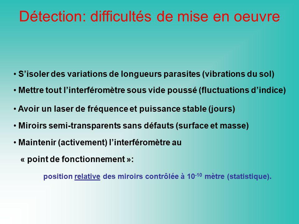 Sisoler des variations de longueurs parasites (vibrations du sol) Mettre tout linterféromètre sous vide poussé (fluctuations dindice) Avoir un laser d
