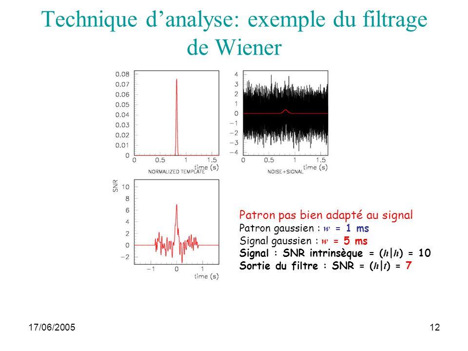 17/06/2005Journées thématiques12 Patron bien adapté au signal Patron gaussien : w = 1 ms Signal gaussien : w = 1 ms Signal : SNR intrinsèque = ( h | h