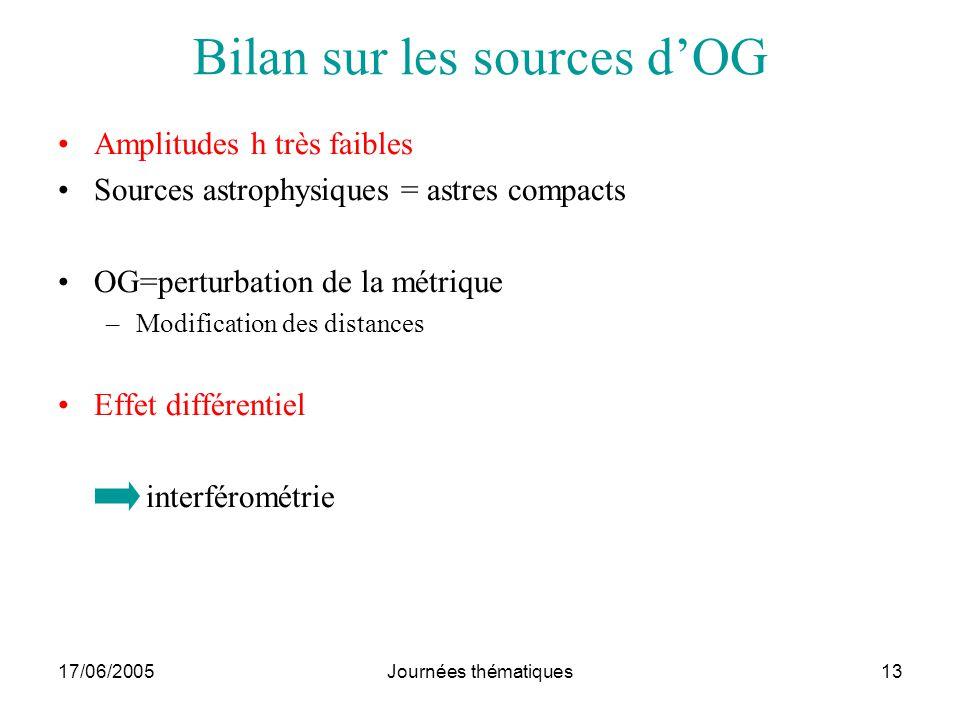 17/06/2005Journées thématiques13 Bilan sur les sources dOG Amplitudes h très faibles Sources astrophysiques = astres compacts OG=perturbation de la mé