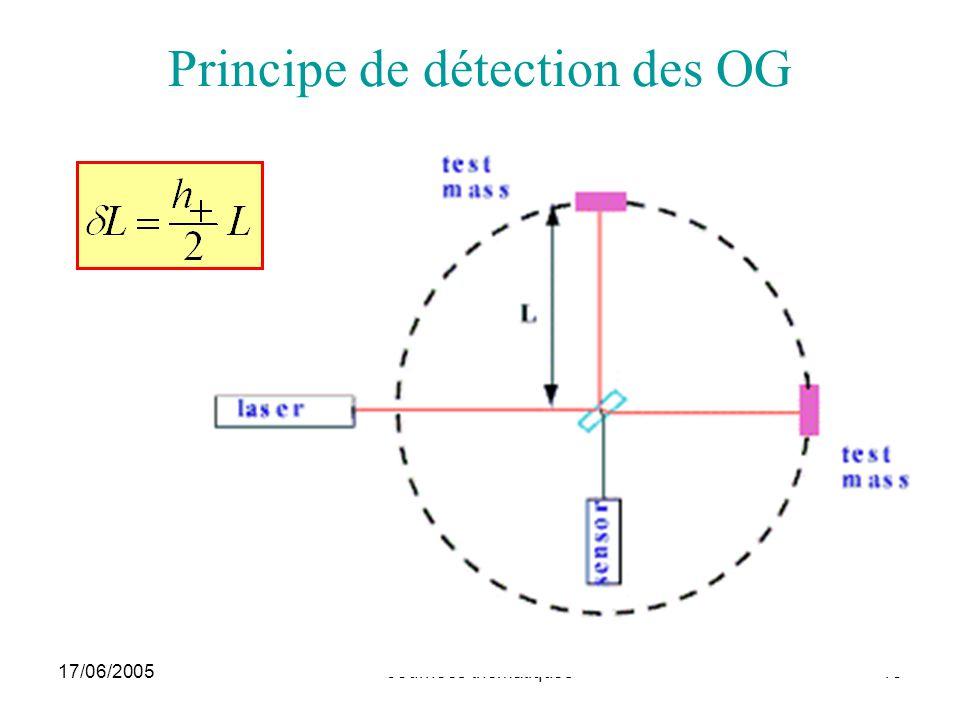 17/06/2005Journées thématiques15 Principe de détection des OG