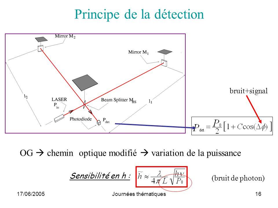 17/06/2005Journées thématiques16 Principe de la détection OG chemin optique modifié variation de la puissance Sensibilité en h : (bruit de photon) bru