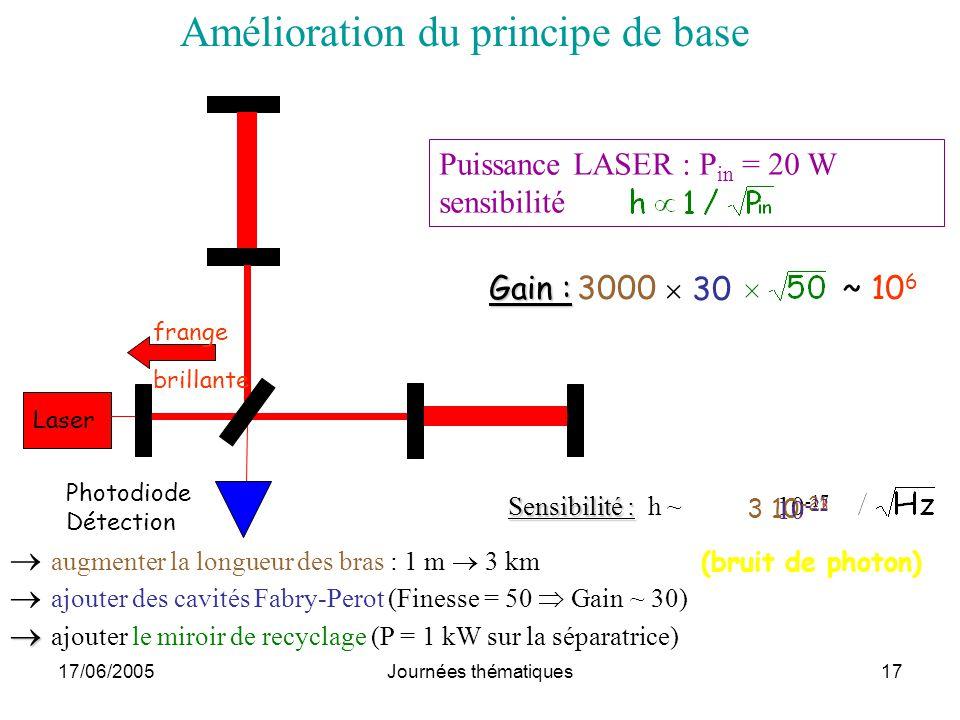 17/06/2005Journées thématiques17 Amélioration du principe de base augmenter la longueur des bras : 1 m 3 km ajouter des cavités Fabry-Perot (Finesse =