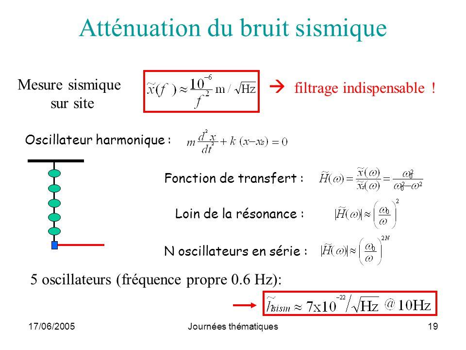 17/06/2005Journées thématiques19 Atténuation du bruit sismique filtrage indispensable ! Mesure sismique sur site Oscillateur harmonique : Fonction de