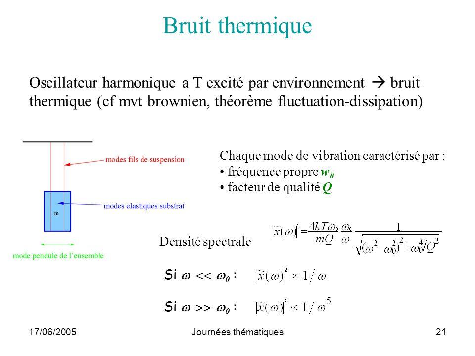 17/06/2005Journées thématiques21 Bruit thermique Oscillateur harmonique a T excité par environnement bruit thermique (cf mvt brownien, théorème fluctu