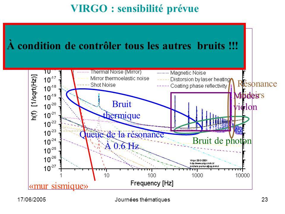 17/06/2005Journées thématiques23 «mur sismique» Bruit thermique Queue de la résonance À 0.6 Hz Bruit de photon Résonance miroirs Modes violon VIRGO :