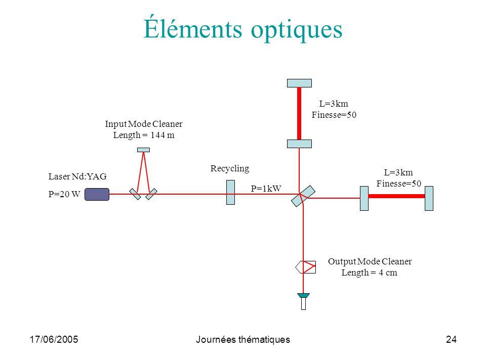 17/06/2005Journées thématiques24 Éléments optiques Laser Nd:YAG P=20 W Input Mode Cleaner Length = 144 m Recycling Output Mode Cleaner Length = 4 cm L