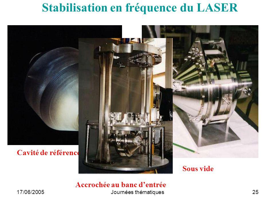 17/06/2005Journées thématiques25 Stabilisation en fréquence du LASER Cavité de référence (ULE) Sous vide Accrochée au banc dentrée