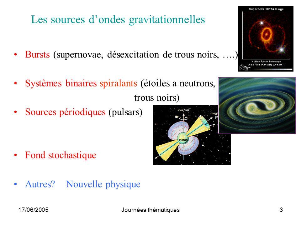 17/06/2005Journées thématiques4 Supernovae Effondrement gravitationnel du cœur dune étoile massive ayant épuisé son carburant Lémission dOG dépend de lasymétrie pendant leffondrement (SNII) Sources dasymétrie: Rotation rapide Présence dun compagnon Prédictions actuelles: –Effondrement -> étoile à neutrons –Effondrement -> SN avortée (étoile trop massive) -> Trou Noir + oscillation connue mal estatistiqu 10~ @ ~ 22 kHzf Mpc h