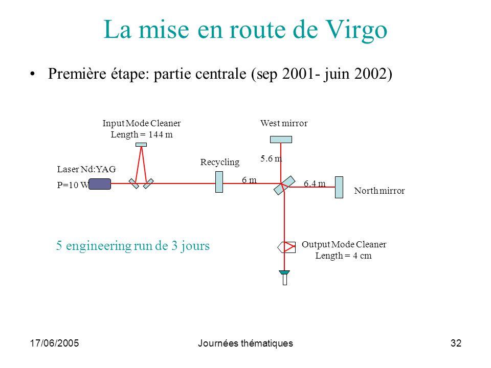 17/06/2005Journées thématiques32 La mise en route de Virgo Première étape: partie centrale (sep 2001- juin 2002) Input Mode Cleaner Length = 144 m Las