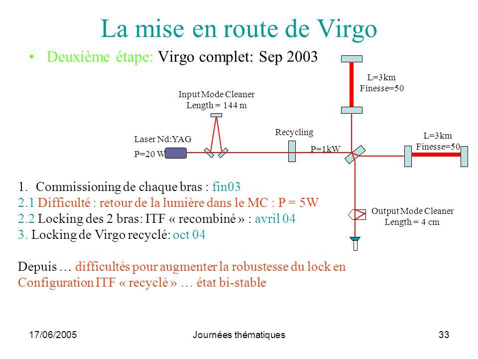 17/06/2005Journées thématiques33 La mise en route de Virgo Deuxième étape: Virgo complet: Sep 2003 Laser Nd:YAG P=20 W Input Mode Cleaner Length = 144