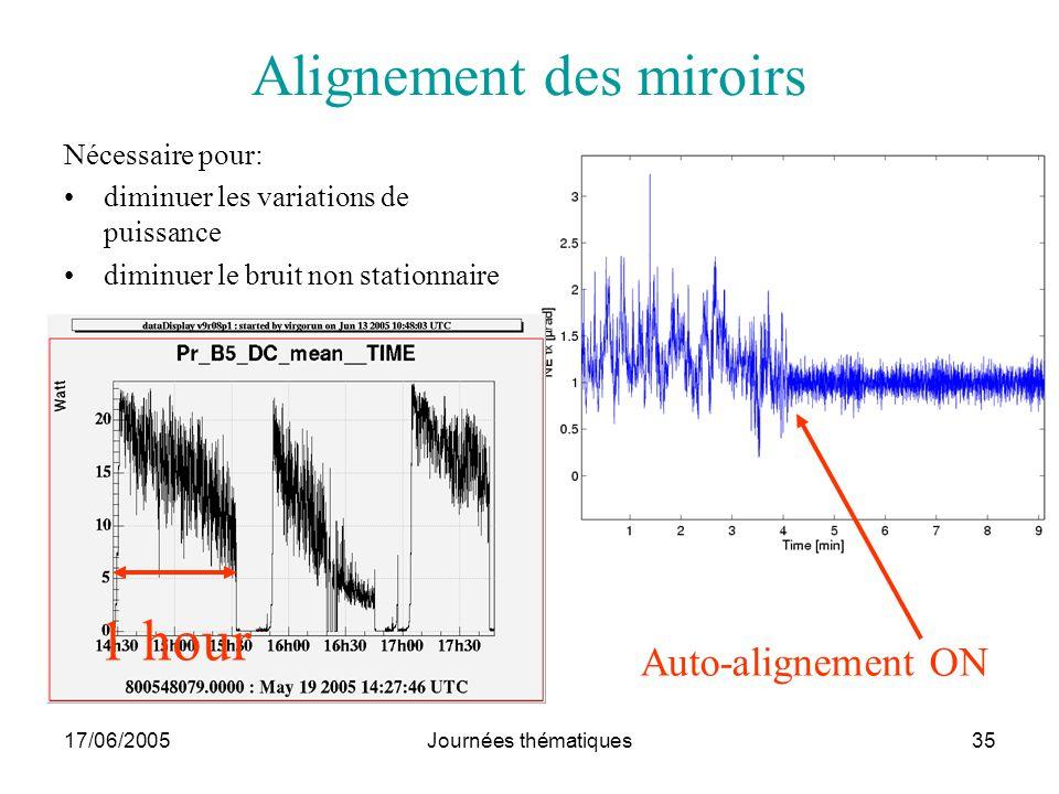 17/06/2005Journées thématiques35 Alignement des miroirs Nécessaire pour: diminuer les variations de puissance diminuer le bruit non stationnaire Auto-