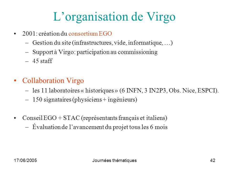 17/06/2005Journées thématiques42 Lorganisation de Virgo 2001: création du consortium EGO –Gestion du site (infrastructures, vide, informatique, …) –Su