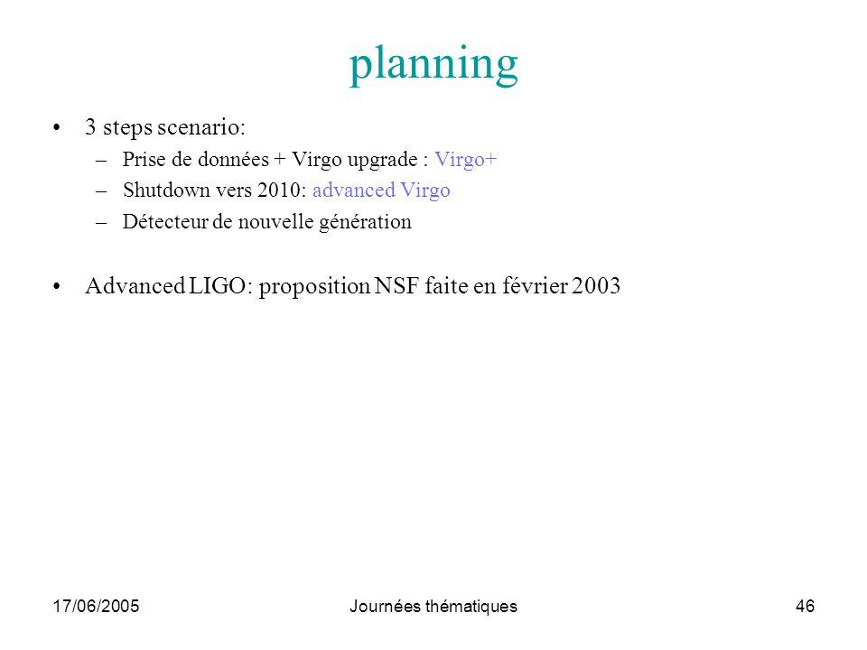 17/06/2005Journées thématiques46 planning 3 steps scenario: –Prise de données + Virgo upgrade : Virgo+ –Shutdown vers 2010: advanced Virgo –Détecteur