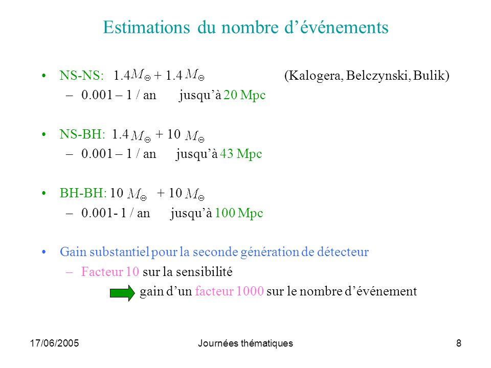 17/06/2005Journées thématiques8 Estimations du nombre dévénements NS-NS: 1.4 + 1.4 (Kalogera, Belczynski, Bulik) –0.001 – 1 / an jusquà 20 Mpc NS-BH:
