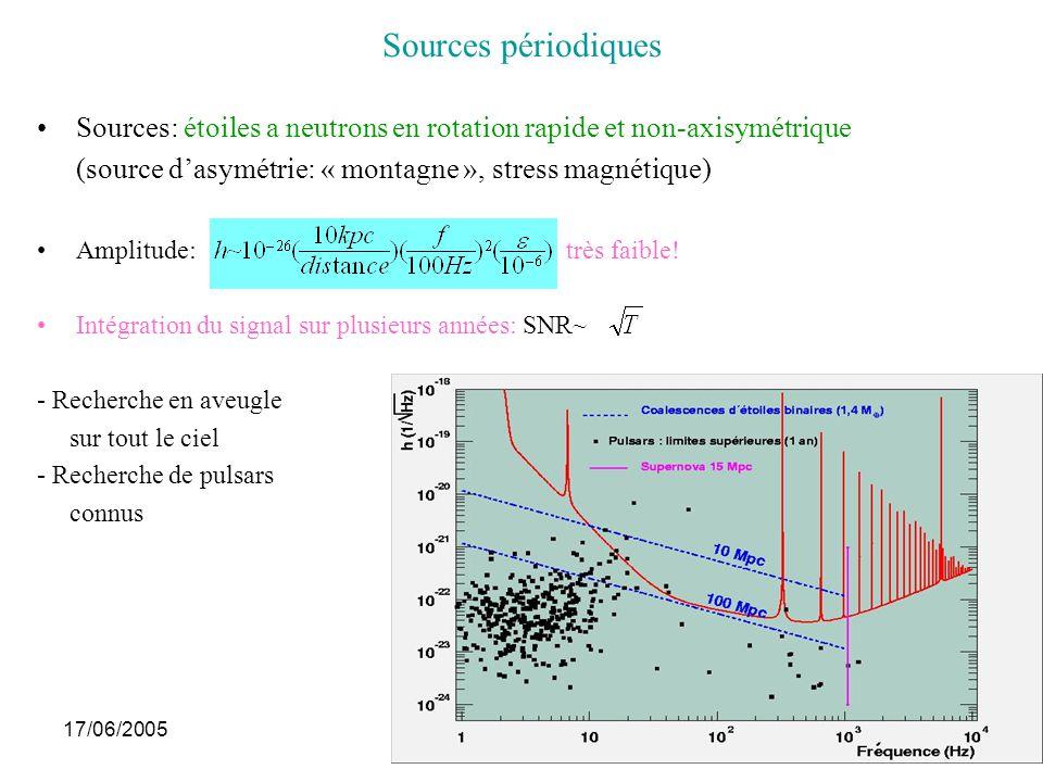 17/06/2005Journées thématiques10 Fond stochastique Superposition dOG émises depuis le big-bang: –Inflation, défauts topologiques, vibrations de cordes cosmiques, … –Superposition incohérente de sources « standards » Intérêt: Les OG se sont découplées de la matière plus tôt que la lumière Intensité décrite par une quantité (densité) sans dimension: Prédiction théorique: Virgo+LIGO au bout dun an: sensibilité