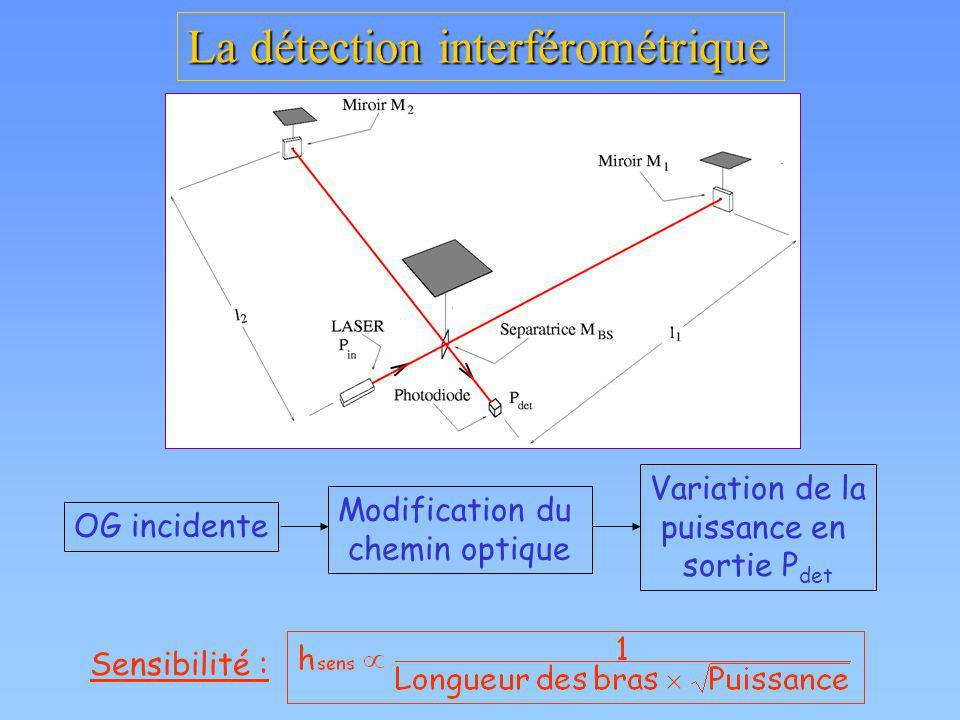 La détection interférométrique OG incidente Modification du chemin optique Variation de la puissance en sortie P det Sensibilité :