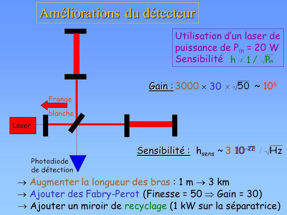 Améliorations du détecteur Augmenter la longueur des bras : 1 m 3 km Ajouter des Fabry-Perot (Finesse = 50 Gain = 30) Ajouter un miroir de recyclage (