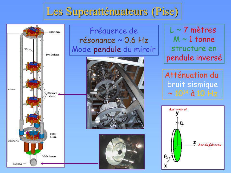 Les Superatténuateurs (Pise) L ~ 7 mètres M ~ 1 tonne structure en pendule inversé Atténuation du bruit sismique ~ 10 14 à 10 Hz Fréquence de résonanc