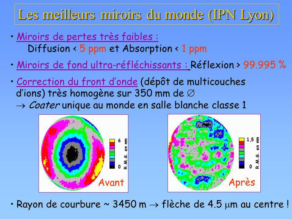 Les meilleurs miroirs du monde (IPN Lyon) Miroirs de pertes très faibles : Diffusion < 5 ppm et Absorption < 1 ppm Miroirs de fond ultra-réfléchissant