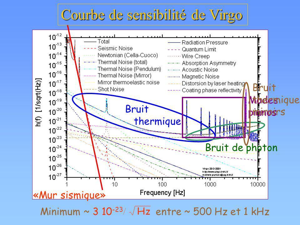 Courbe de sensibilité de Virgo Minimum ~ 3 10 -23 entre ~ 500 Hz et 1 kHz «Mur sismique» Bruit thermique Bruit de photon Modes pianos Bruit thermique