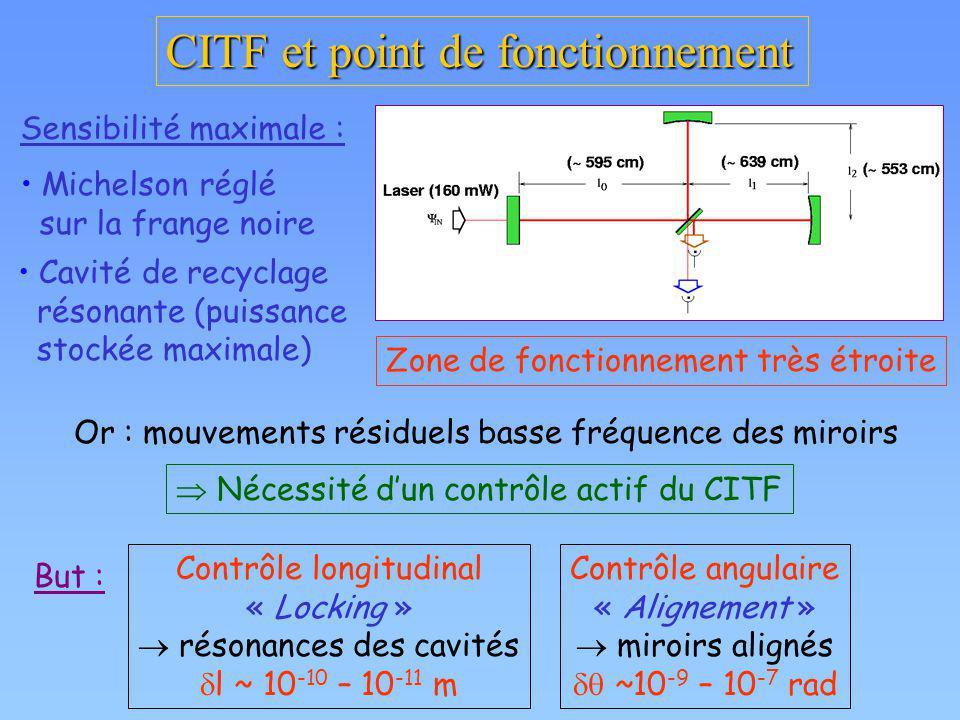 CITF et point de fonctionnement Sensibilité maximale : Michelson réglé sur la frange noire Cavité de recyclage résonante (puissance stockée maximale)