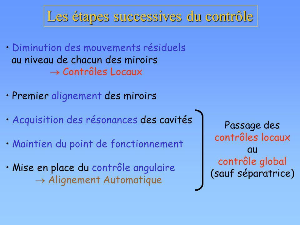 Les étapes successives du contrôle Diminution des mouvements résiduels au niveau de chacun des miroirs Contrôles Locaux Premier alignement des miroirs