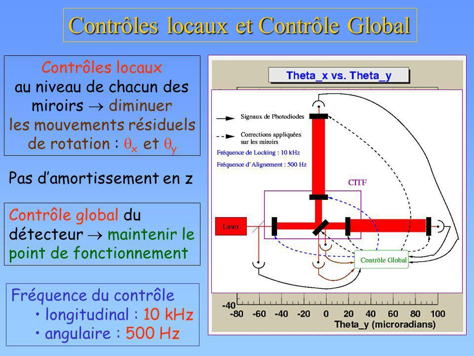 Contrôles locaux et Contrôle Global Contrôles locaux au niveau de chacun des miroirs diminuer les mouvements résiduels de rotation : x et y Pas damort