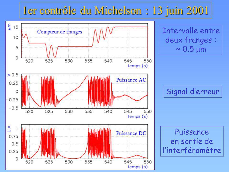 1er contrôle du Michelson : 13 juin 2001 Intervalle entre deux franges : ~ 0.5 m Signal derreur Puissance en sortie de linterféromètre