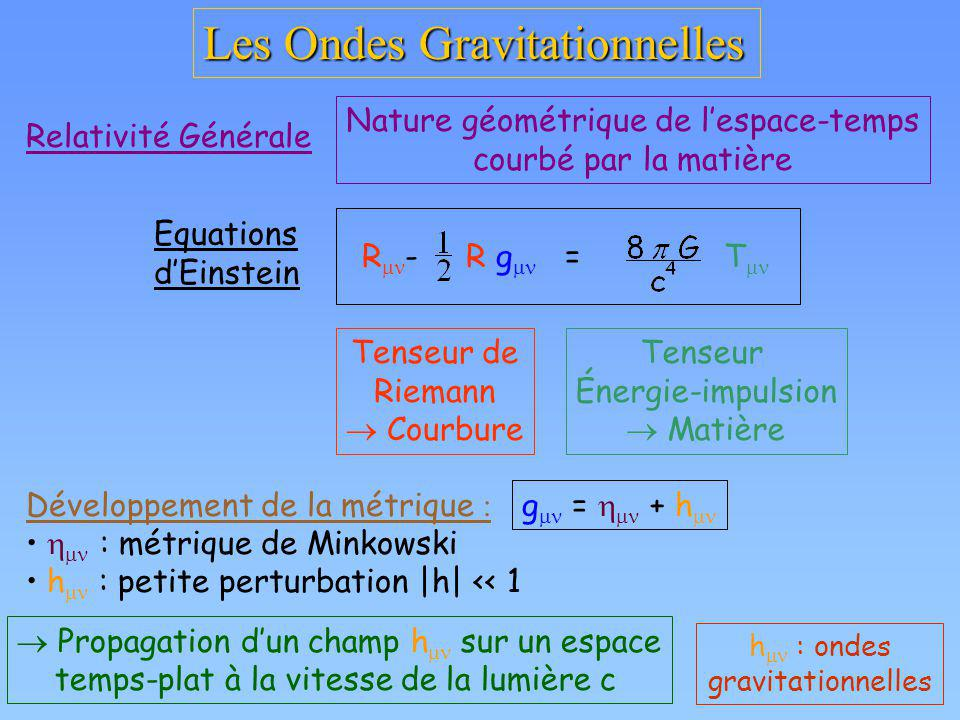 Les Ondes Gravitationnelles Relativité Générale Nature géométrique de lespace-temps courbé par la matière Tenseur de Riemann Courbure Tenseur Énergie-