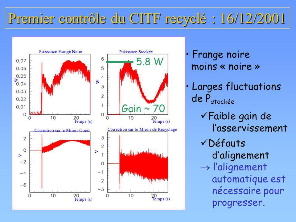 Premier contrôle du CITF recyclé : 16/12/2001 5.8 W Gain ~ 70 Frange noire moins « noire » Larges fluctuations de P stockée Faible gain de lasservisse