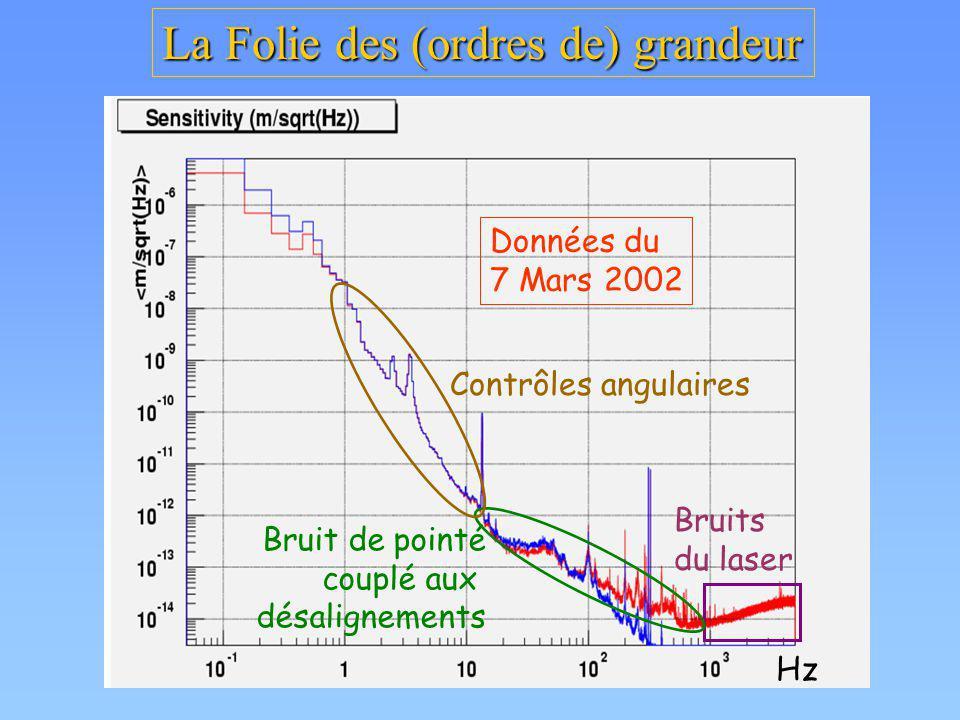 La Folie des (ordres de) grandeur Données du 7 Mars 2002 Bruits du laser Bruit de pointé couplé aux désalignements Contrôles angulaires Hz