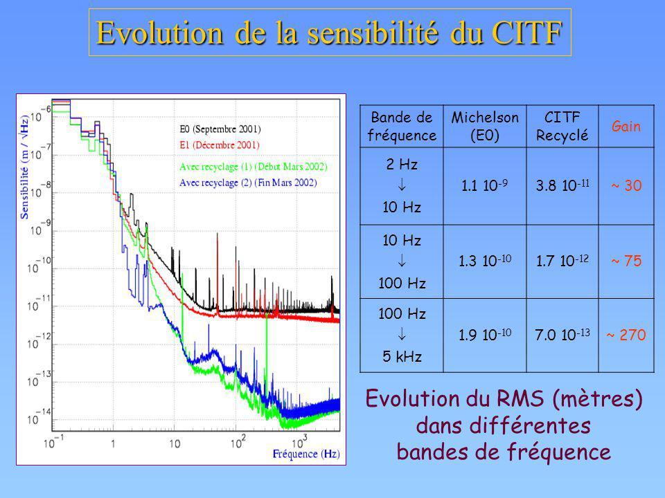 Evolution de la sensibilité du CITF Bande de fréquence Michelson (E0) CITF Recyclé Gain 2 Hz 10 Hz 1.1 10 -9 3.8 10 -11 ~ 30 10 Hz 100 Hz 1.3 10 -10 1
