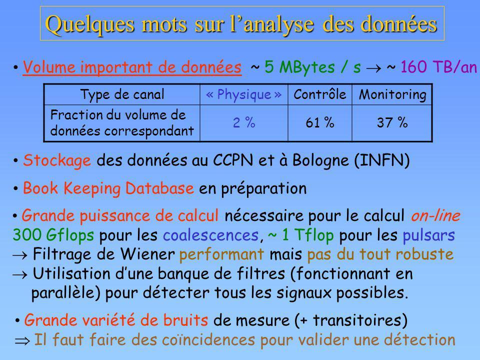 Quelques mots sur lanalyse des données Volume important de données ~ 5 MBytes / s ~ 160 TB/an Type de canal« Physique »ContrôleMonitoring Fraction du