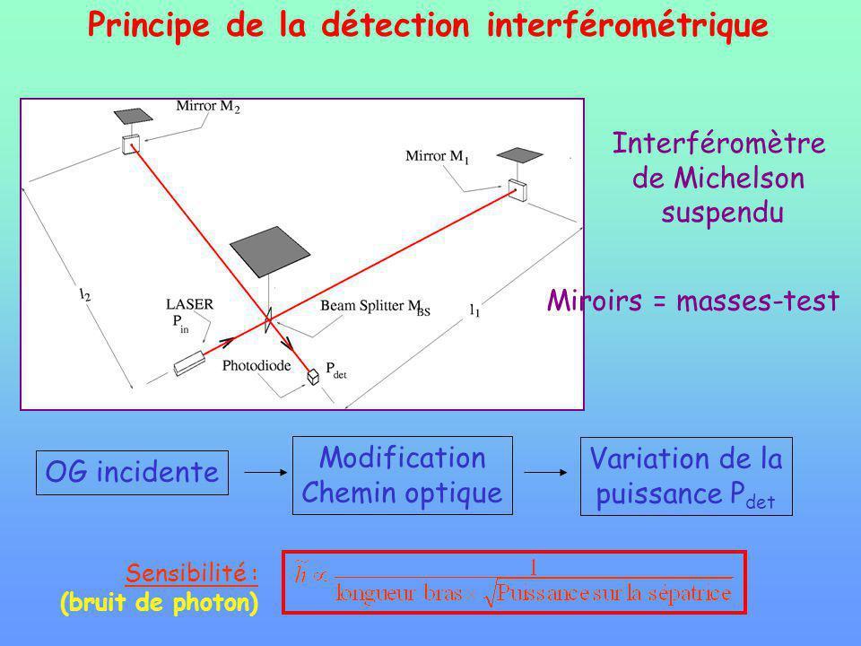 Principe de la détection interférométrique OG incidente Modification Chemin optique Variation de la puissance P det Sensibilité : (bruit de photon) Interféromètre de Michelson suspendu Miroirs = masses-test