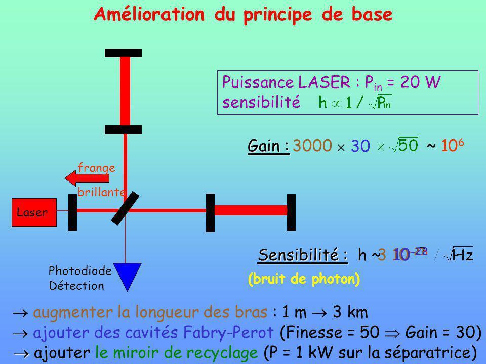 Amélioration du principe de base augmenter la longueur des bras : 1 m 3 km ajouter des cavités Fabry-Perot (Finesse = 50 Gain = 30) ajouter le miroir de recyclage (P = 1 kW sur la séparatrice) Sensibilité : Sensibilité : h ~ Photodiode Détection Laser Gain : 3000 30~ 10 6 10 -17 3 10 -21 10 -23 10 -22 frange brillante Puissance LASER : P in = 20 W sensibilité (bruit de photon)