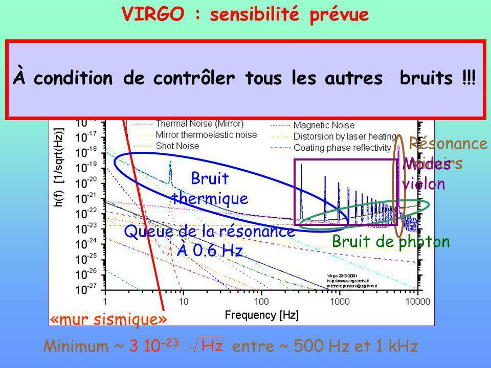 Minimum ~ 3 10 -23 entre ~ 500 Hz et 1 kHz «mur sismique» Bruit thermique Queue de la résonance À 0.6 Hz Bruit de photon Résonance miroirs Modes violon VIRGO : sensibilité prévue À condition de contrôler tous les autres bruits !!!