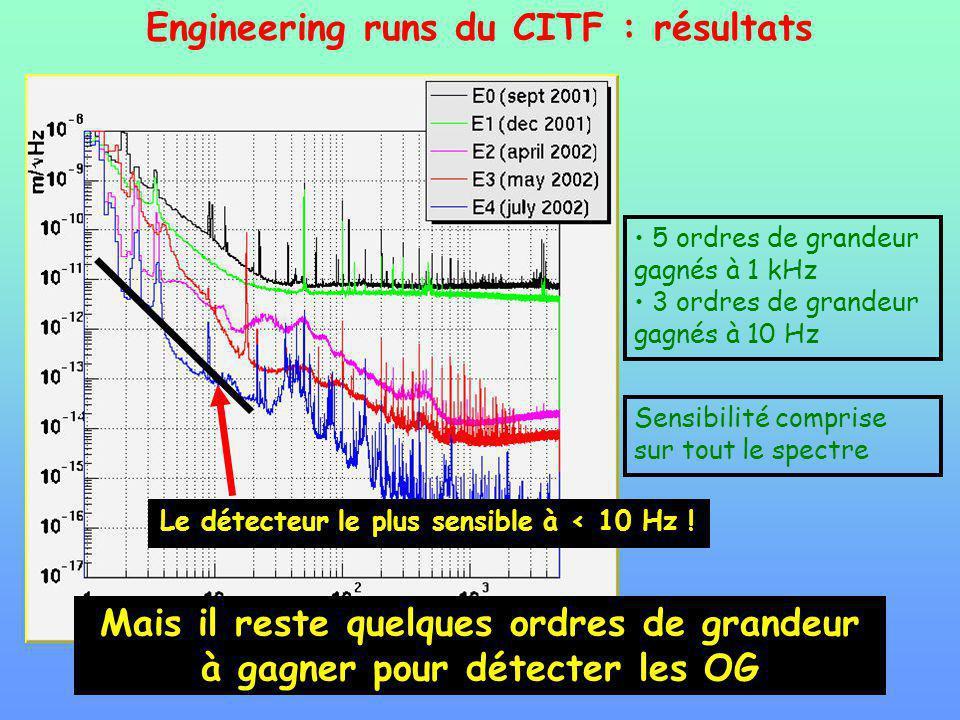 Engineering runs du CITF : résultats 5 ordres de grandeur gagnés à 1 kHz 3 ordres de grandeur gagnés à 10 Hz Sensibilité comprise sur tout le spectre Le détecteur le plus sensible à < 10 Hz .
