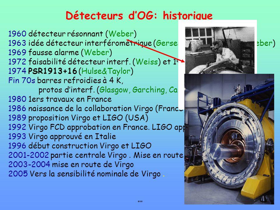 Détecteurs dOG: historique 1960 détecteur résonnant (Weber) 1963 idée détecteur interférométrique (Gersenshtein&Pustovoit, Weber) 1969 fausse alarme (