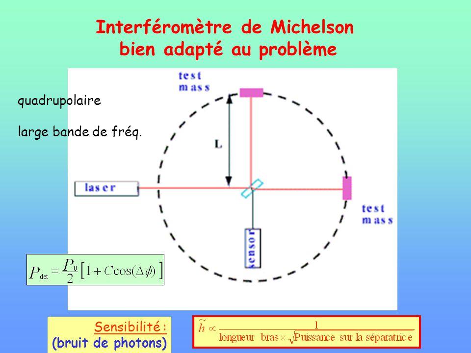 Interféromètre de Michelson bien adapté au problème quadrupolaire large bande de fréq. Sensibilité : (bruit de photons)