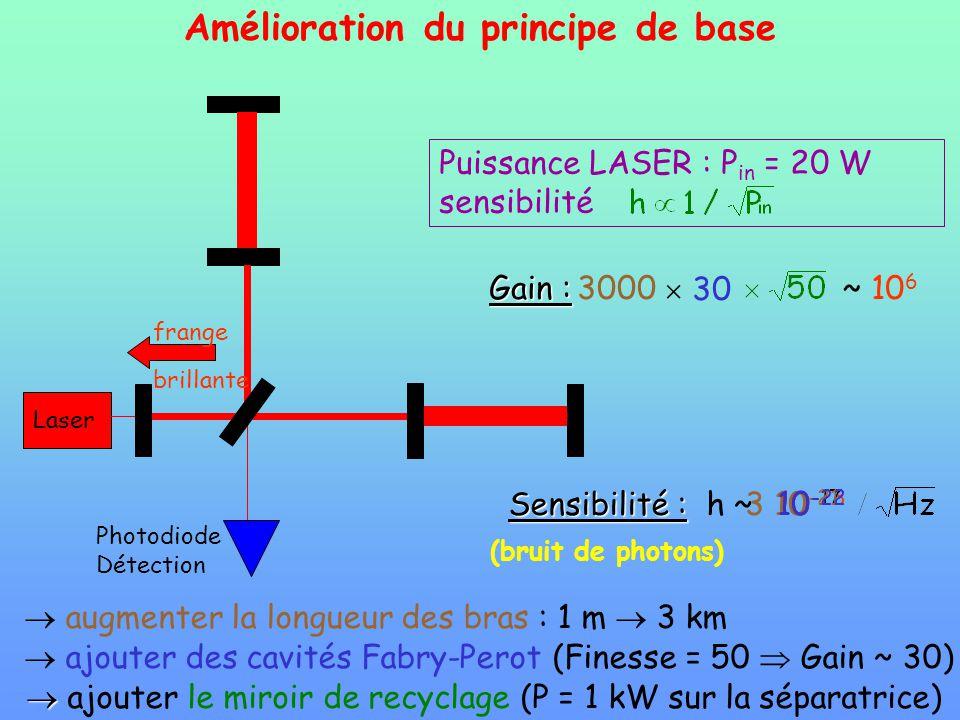 Amélioration du principe de base augmenter la longueur des bras : 1 m 3 km ajouter des cavités Fabry-Perot (Finesse = 50 Gain ~ 30) ajouter le miroir