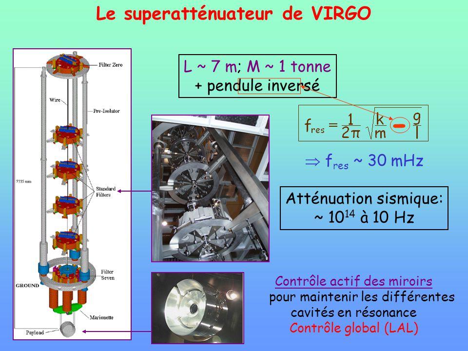 Le superatténuateur de VIRGO Contrôle actif des miroirs pour maintenir les différentes cavités en résonance Contrôle global (LAL) L ~ 7 m; M ~ 1 tonne