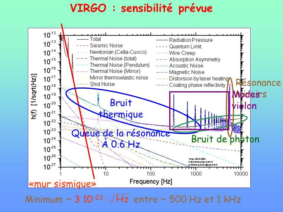 Minimum ~ 3 10 -23 entre ~ 500 Hz et 1 kHz «mur sismique» Bruit thermique Queue de la résonance À 0.6 Hz Bruit de photon Résonance miroirs Modes violo