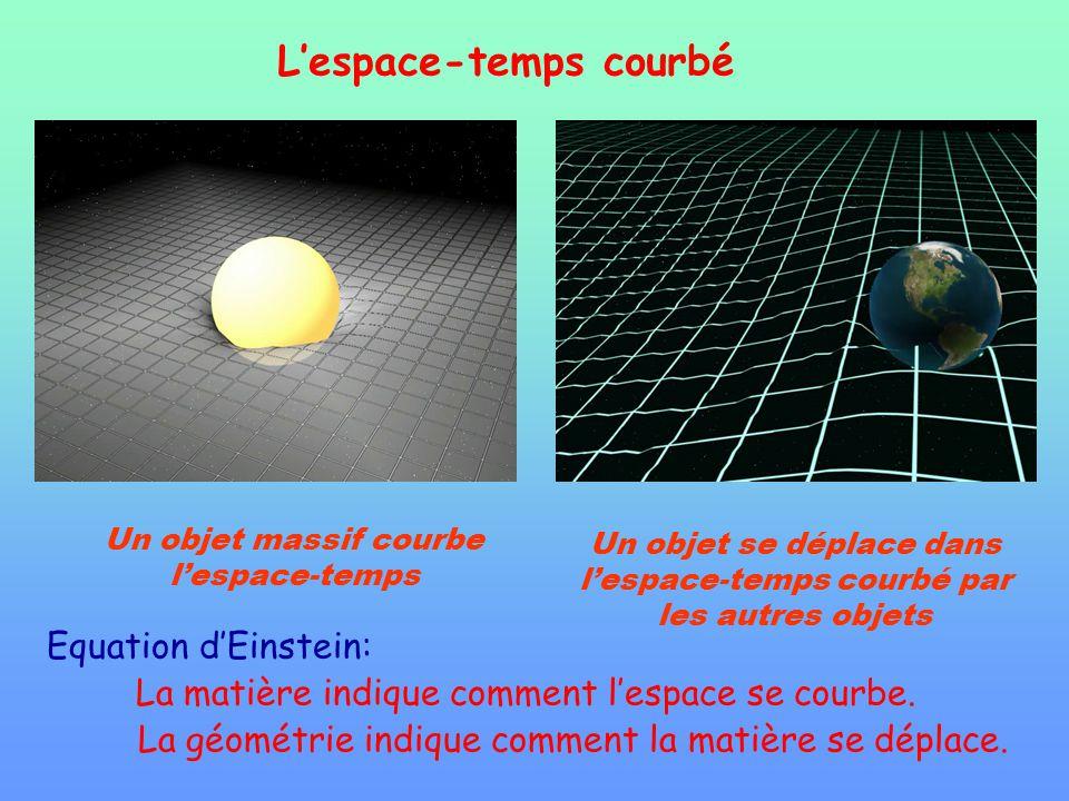 Un objet massif courbe lespace-temps Un objet se déplace dans lespace-temps courbé par les autres objets Lespace-temps courbé Equation dEinstein: La m